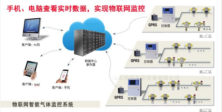 氨气气体报警系统--物联网